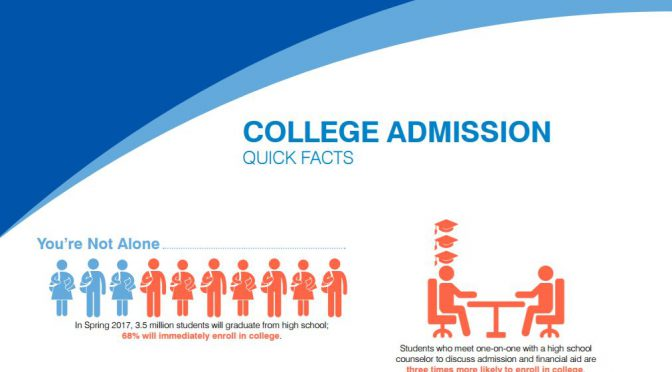 New NACAC Infographics Highlight Admission Trends